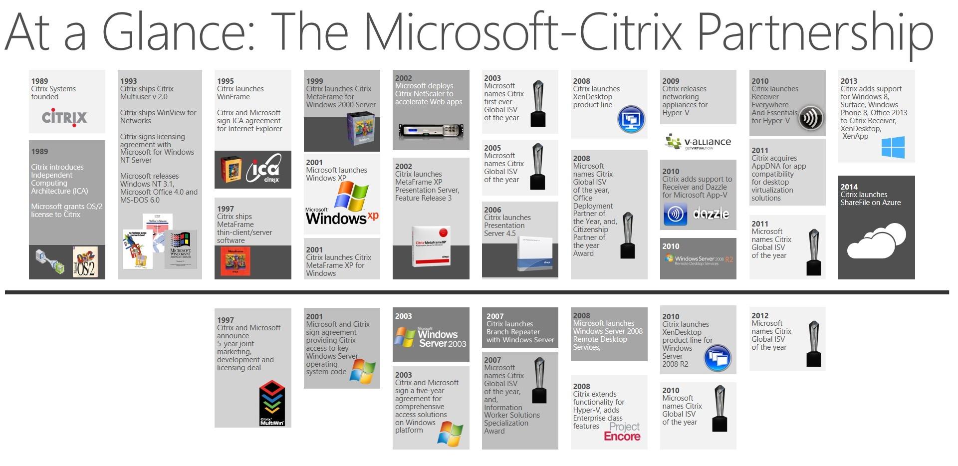 Citrix und Microsoft verbindet eine lange, erfolgreiche Partnerschaft