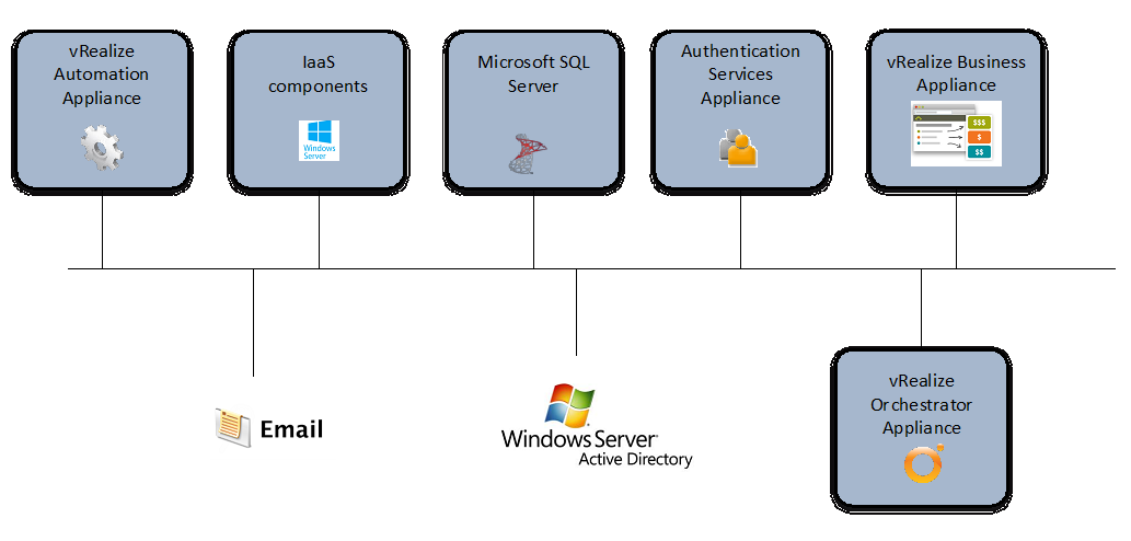 Chapter 2: Architecture of vRealize Automation - Cloud Advisors