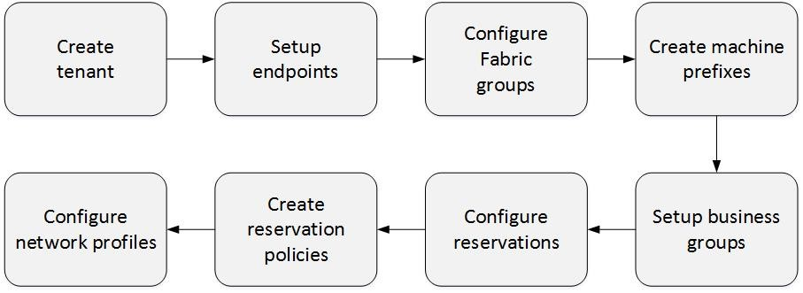 workflow of the tenant creation process