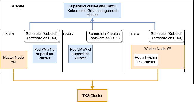 Difference between Supervisor Cluster and TKG cluster
